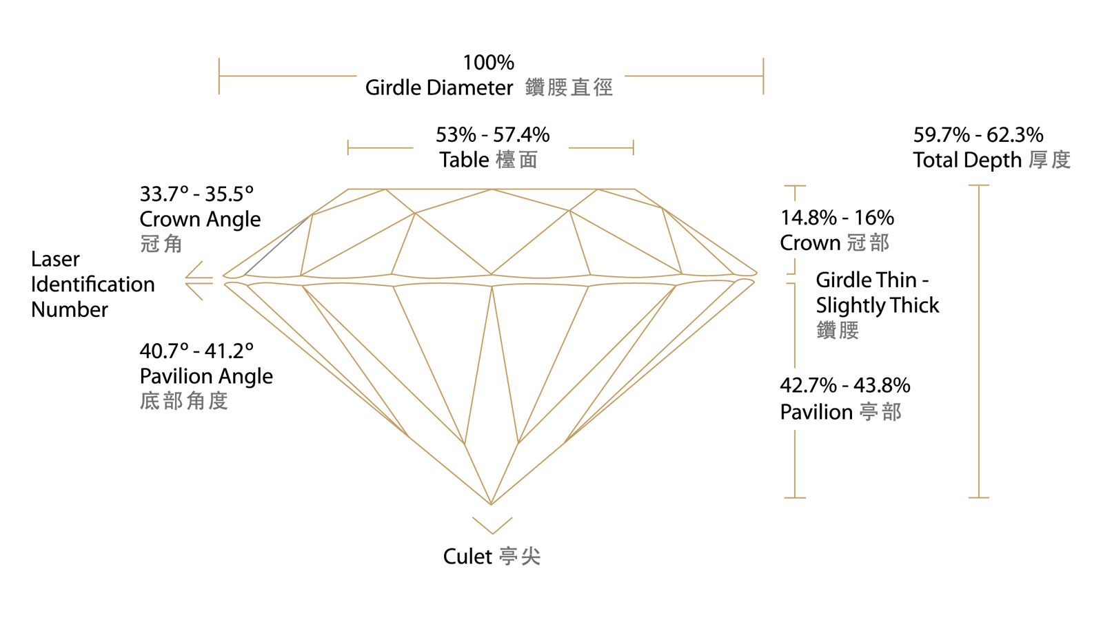 Lazare Ideal Cut Proportions Figure