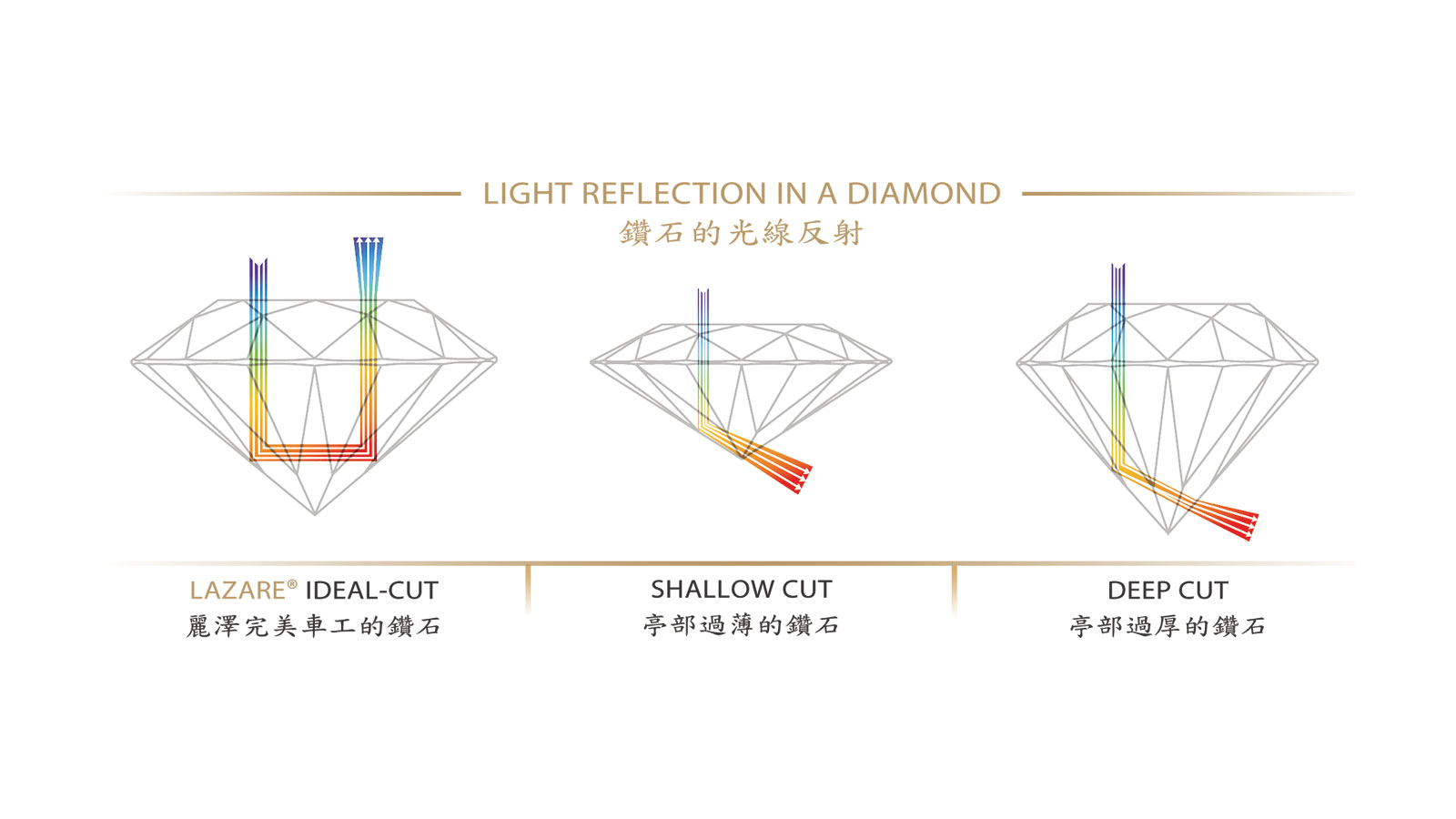Light Reflection In A Diamond Figure